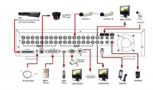 The role of the DVR in the overall surveillance system.